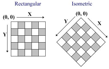 Non-isometric and isometric grid